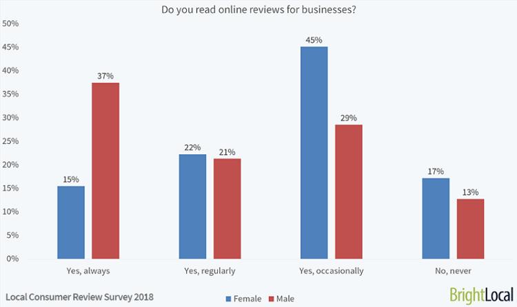 do_you_read_online_reviews